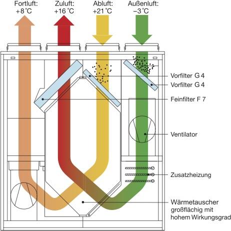 德国新风系统-热交换新风系统-原理图