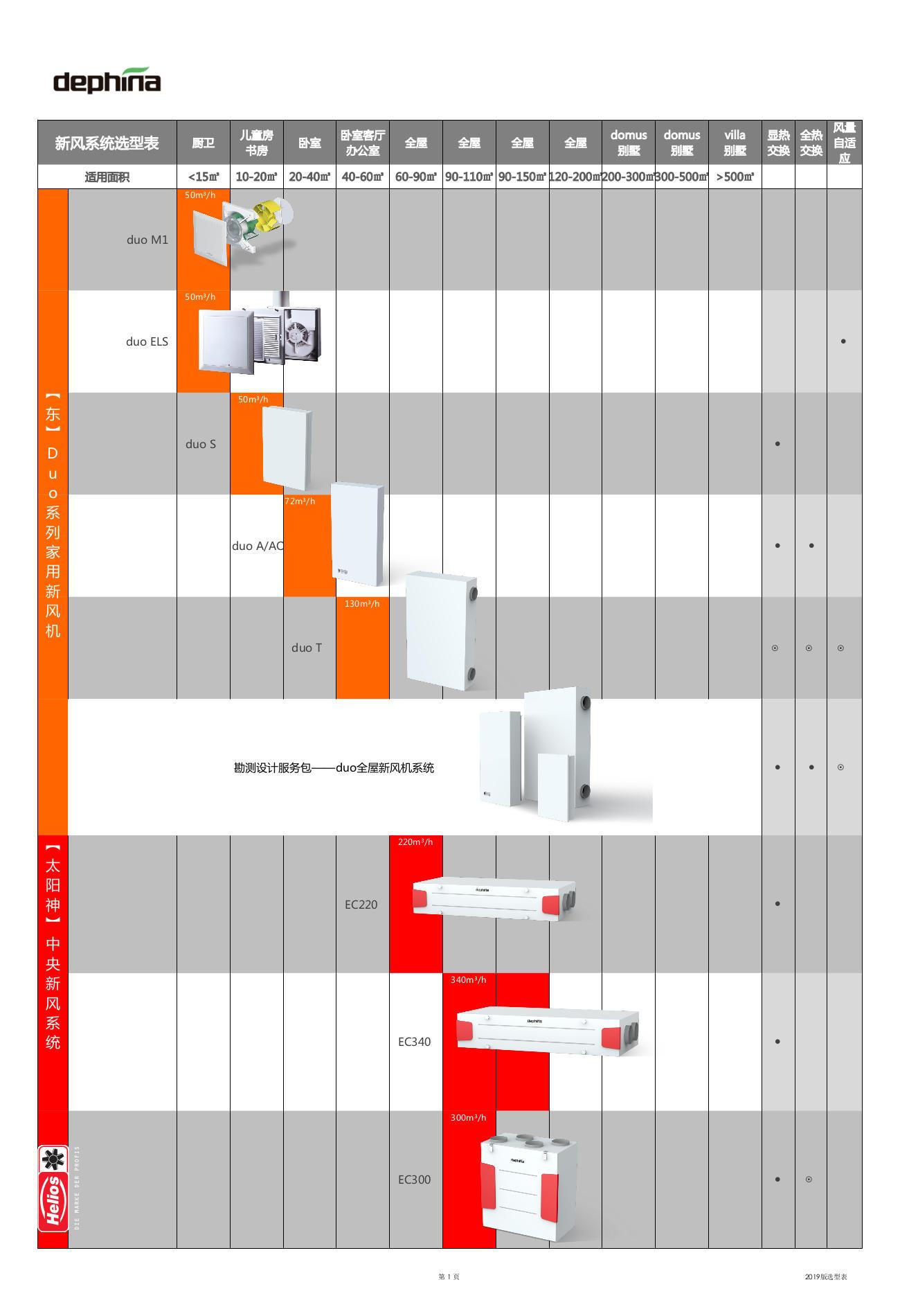 Dephina家用新风机中央新风系统价格选型表-1