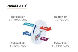 适用于潮湿地区、地下室除湿的德国AIR1-RH转轮除湿中央新风系统