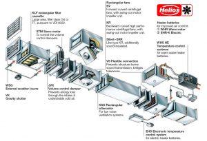 """1992年,Helios在德国首创通风产品要""""系统一体化""""的理念"""